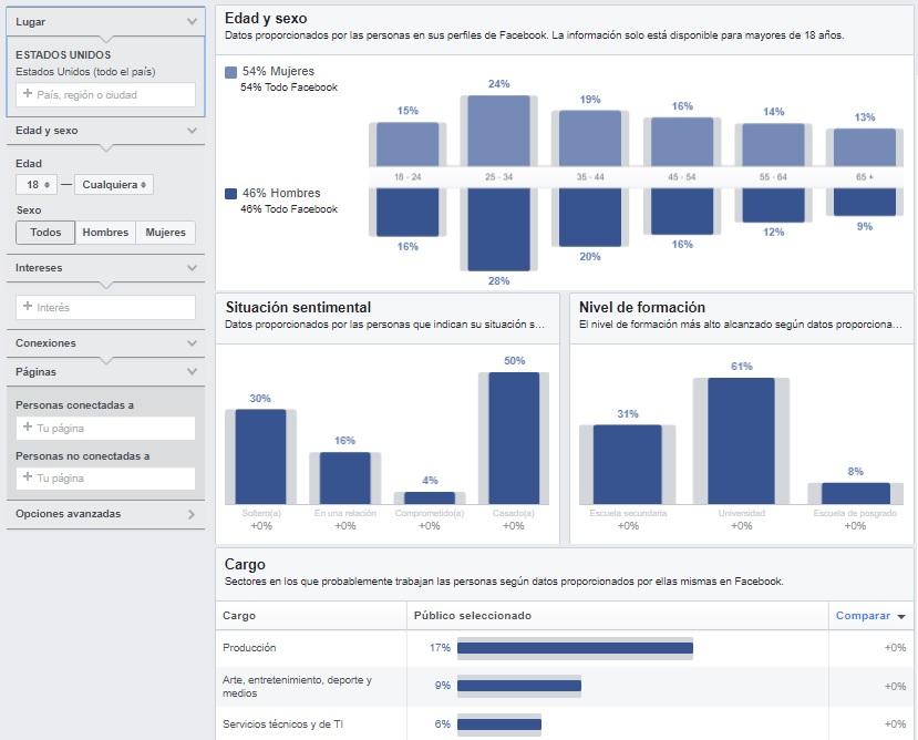 analítica de facebook audience insights